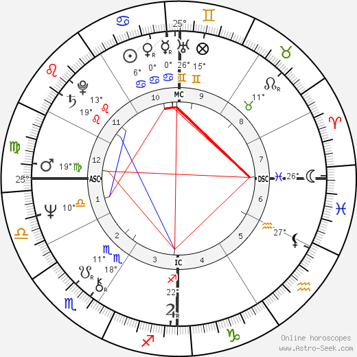 Kathy Bates birth chart, biography, wikipedia 2018, 2019