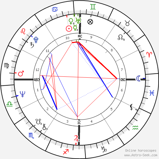 Kathy Bates astro natal birth chart, Kathy Bates horoscope, astrology