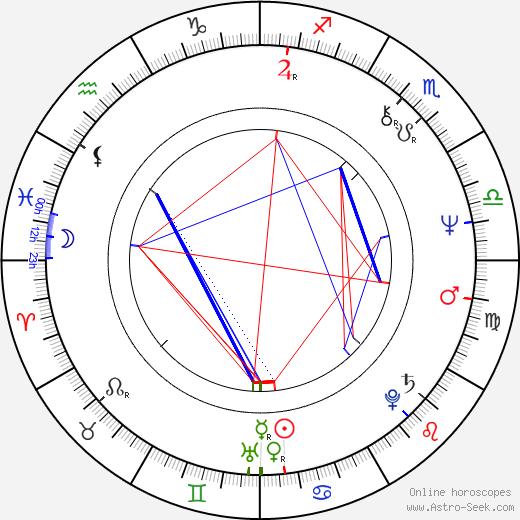 Kristina Hautala tema natale, oroscopo, Kristina Hautala oroscopi gratuiti, astrologia