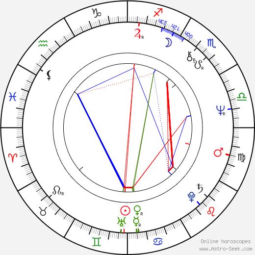 Lea Lavén tema natale, oroscopo, Lea Lavén oroscopi gratuiti, astrologia