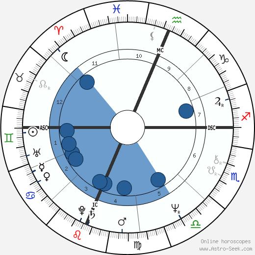 Martin Goldsmith wikipedia, horoscope, astrology, instagram