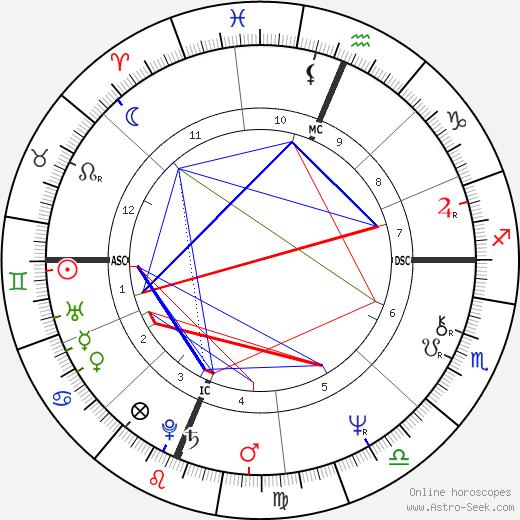 Martin Goldsmith tema natale, oroscopo, Martin Goldsmith oroscopi gratuiti, astrologia