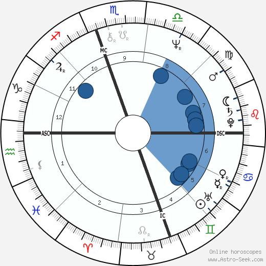 Michael Swan wikipedia, horoscope, astrology, instagram