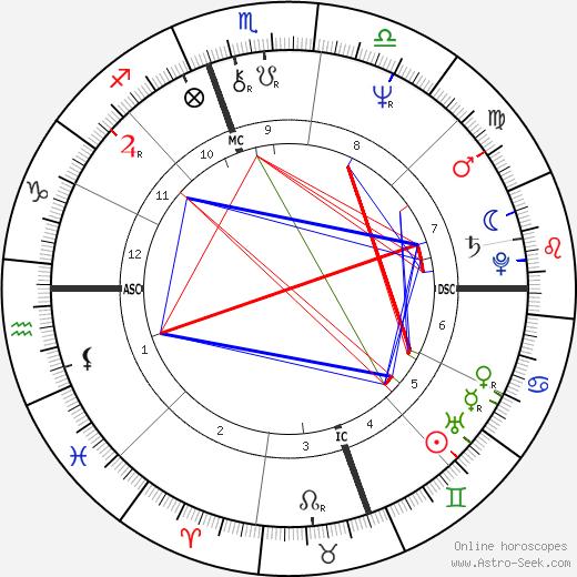 Michael Swan tema natale, oroscopo, Michael Swan oroscopi gratuiti, astrologia