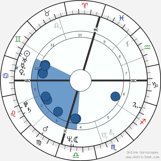 Mike Holmgren wikipedia, horoscope, astrology, instagram
