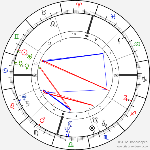 Mike Holmgren astro natal birth chart, Mike Holmgren horoscope, astrology