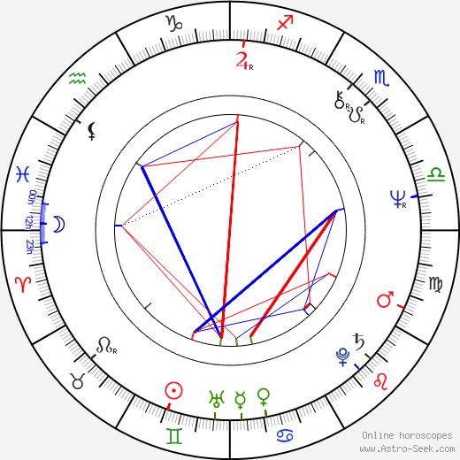 Natalya Marchenkova astro natal birth chart, Natalya Marchenkova horoscope, astrology