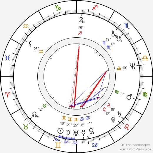 Pamela Susan Shoop birth chart, biography, wikipedia 2019, 2020