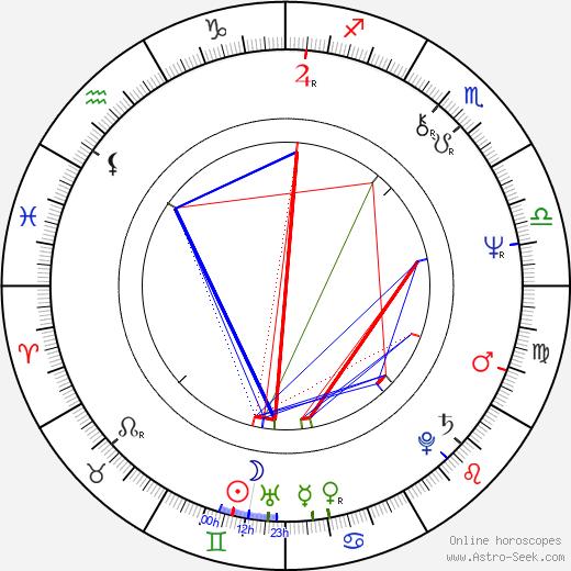 Pamela Susan Shoop astro natal birth chart, Pamela Susan Shoop horoscope, astrology
