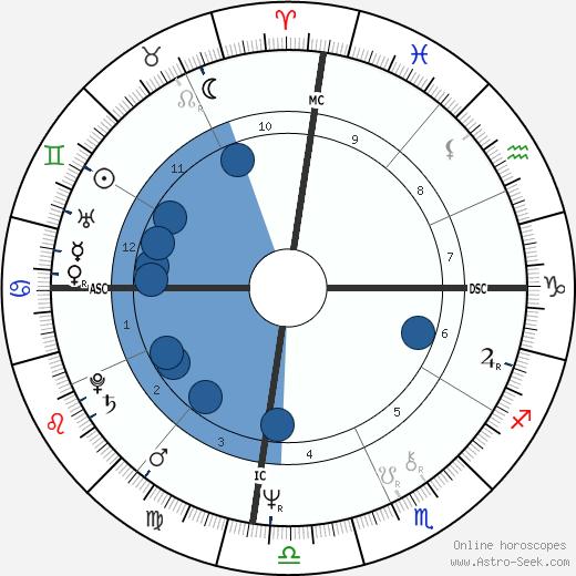 Paquito D'Rivera wikipedia, horoscope, astrology, instagram