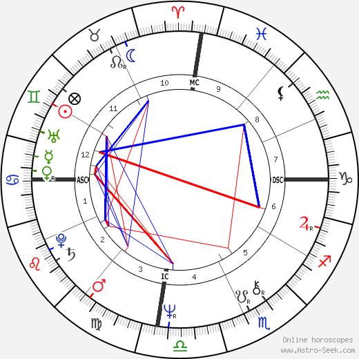 Paquito D'Rivera tema natale, oroscopo, Paquito D'Rivera oroscopi gratuiti, astrologia