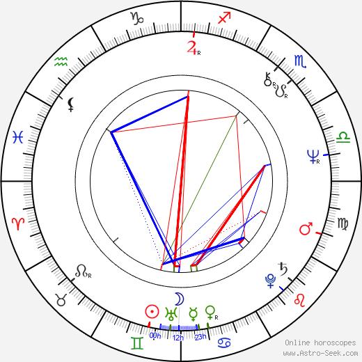 Péter Gárdos день рождения гороскоп, Péter Gárdos Натальная карта онлайн