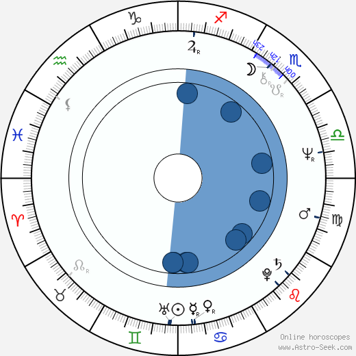 Philip Jackson wikipedia, horoscope, astrology, instagram