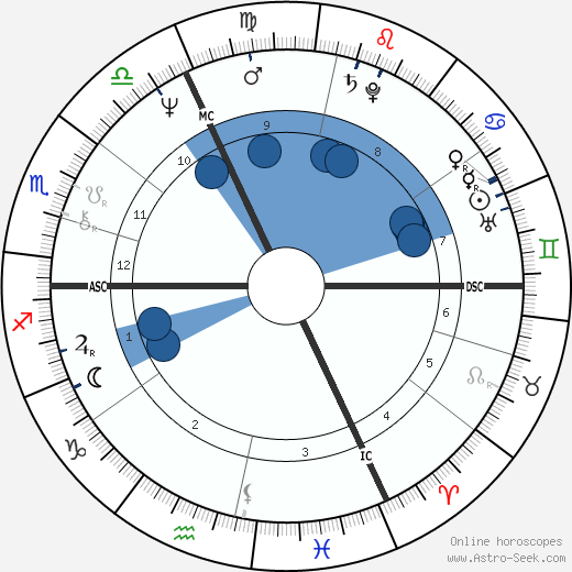 Philippe Sarde wikipedia, horoscope, astrology, instagram