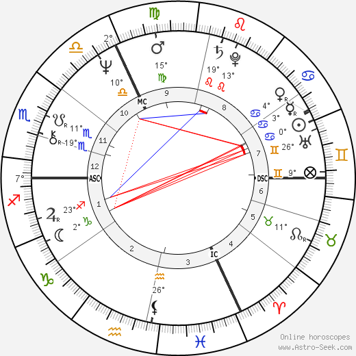 Philippe Sarde birth chart, biography, wikipedia 2018, 2019