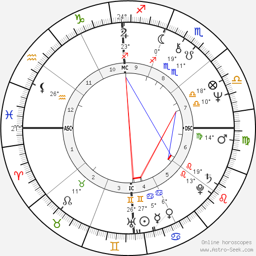 Phylicia Rashad birth chart, biography, wikipedia 2020, 2021