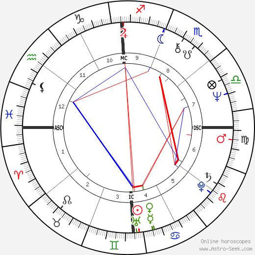 Phylicia Rashad birth chart, Phylicia Rashad astro natal horoscope, astrology