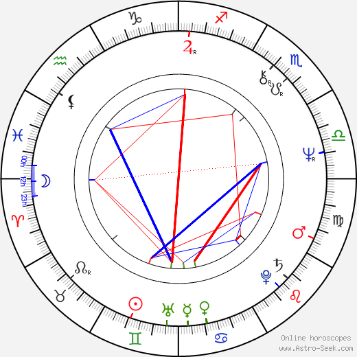 Powers Boothe birth chart, Powers Boothe astro natal horoscope, astrology