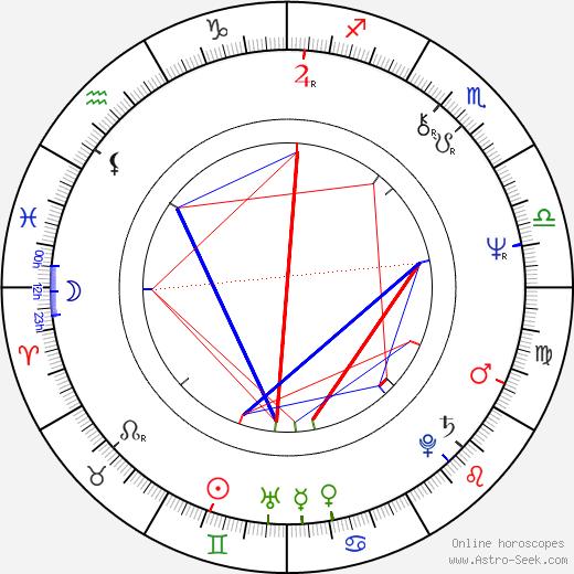 Пауэрс Бут Powers Boothe день рождения гороскоп, Powers Boothe Натальная карта онлайн