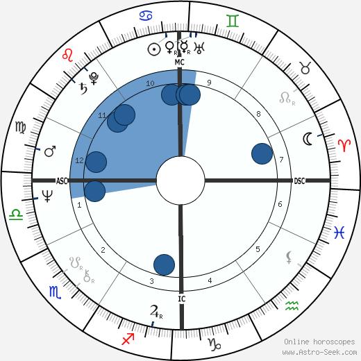 Raymond Leo Burke wikipedia, horoscope, astrology, instagram