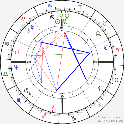 Рэймонд Лео Берк Raymond Leo Burke день рождения гороскоп, Raymond Leo Burke Натальная карта онлайн