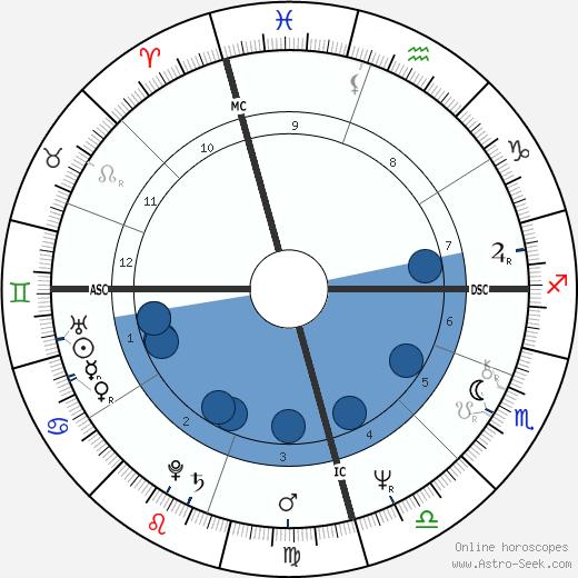 Robyn Archer wikipedia, horoscope, astrology, instagram