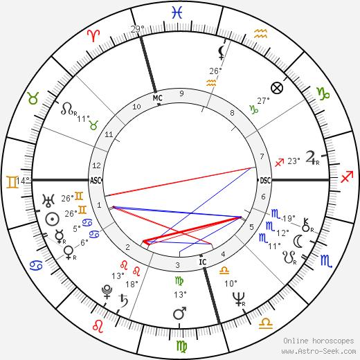 Robyn Archer birth chart, biography, wikipedia 2020, 2021