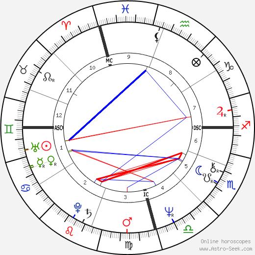 Robyn Archer birth chart, Robyn Archer astro natal horoscope, astrology