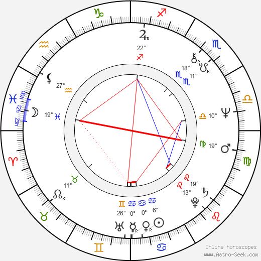 Sergei Vladimirovich Bodrov birth chart, biography, wikipedia 2018, 2019