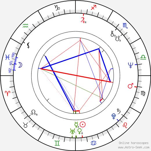 Sergei Vladimirovich Bodrov astro natal birth chart, Sergei Vladimirovich Bodrov horoscope, astrology