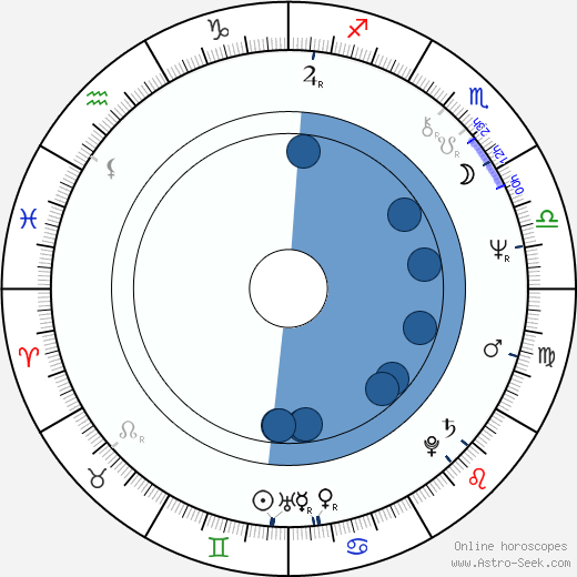Shô Kosugi wikipedia, horoscope, astrology, instagram