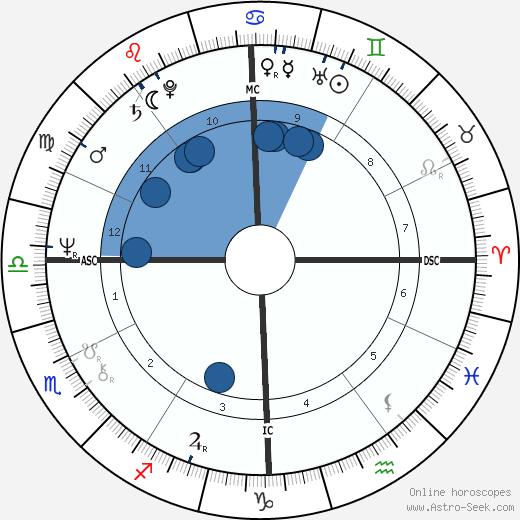 Stephen Schnetzer wikipedia, horoscope, astrology, instagram