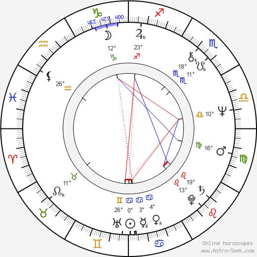Steve Eastin birth chart, biography, wikipedia 2019, 2020