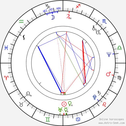 Steve Eastin birth chart, Steve Eastin astro natal horoscope, astrology