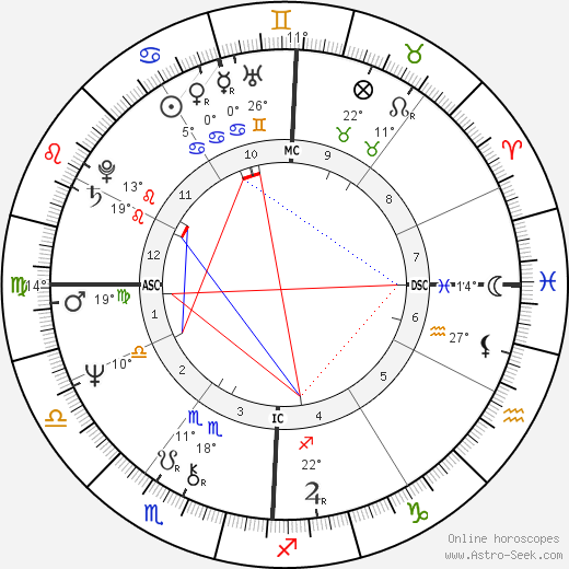 Tim Wood birth chart, biography, wikipedia 2019, 2020