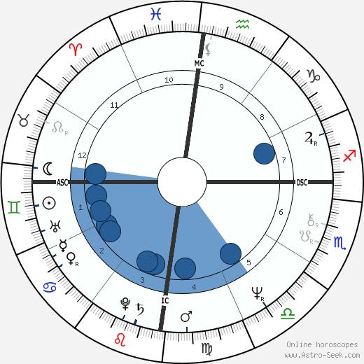 Tina Lenert wikipedia, horoscope, astrology, instagram