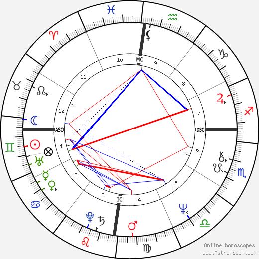 Tina Lenert tema natale, oroscopo, Tina Lenert oroscopi gratuiti, astrologia