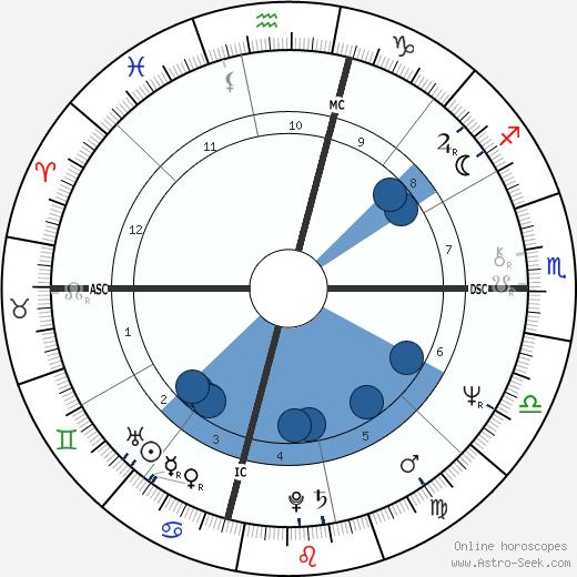 Tina Sinatra wikipedia, horoscope, astrology, instagram