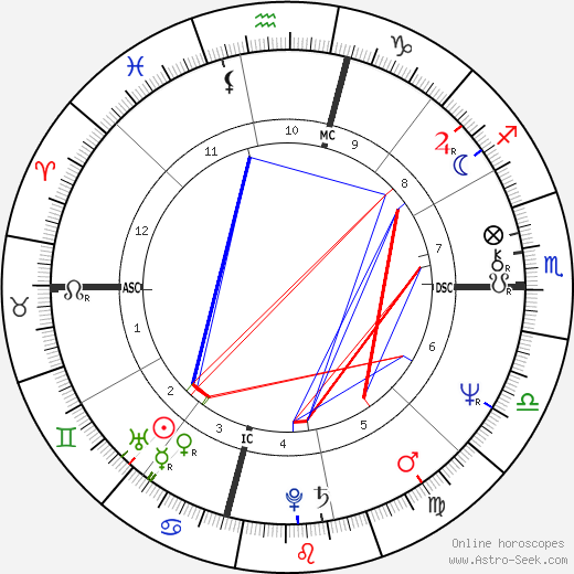 Tina Sinatra tema natale, oroscopo, Tina Sinatra oroscopi gratuiti, astrologia