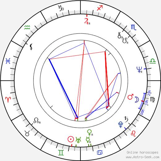 Vanda Švarcová birth chart, Vanda Švarcová astro natal horoscope, astrology