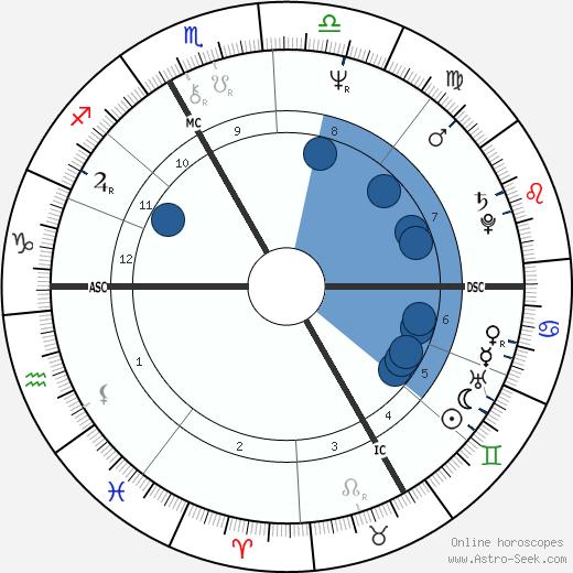 Xavier Saint-Macary wikipedia, horoscope, astrology, instagram