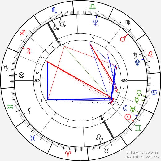 Xavier Saint-Macary tema natale, oroscopo, Xavier Saint-Macary oroscopi gratuiti, astrologia