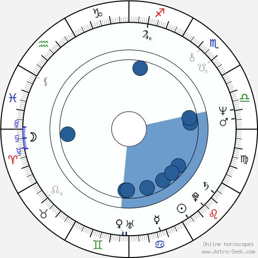 Allen Doyle wikipedia, horoscope, astrology, instagram