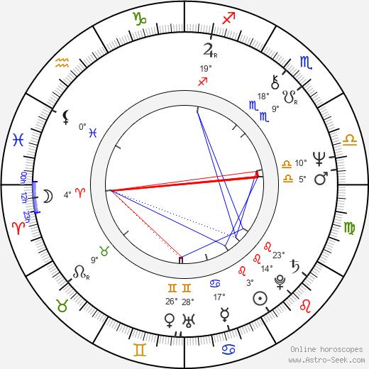 Allen Doyle birth chart, biography, wikipedia 2019, 2020