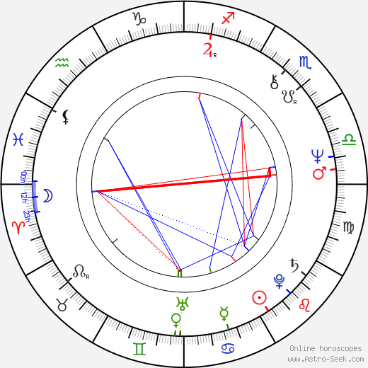 Allen Doyle birth chart, Allen Doyle astro natal horoscope, astrology