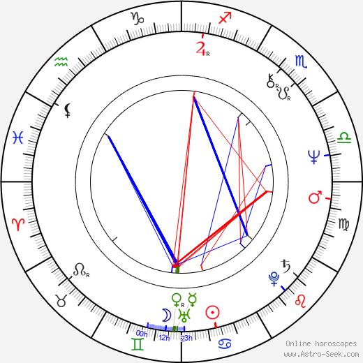 Alojz Peterle tema natale, oroscopo, Alojz Peterle oroscopi gratuiti, astrologia