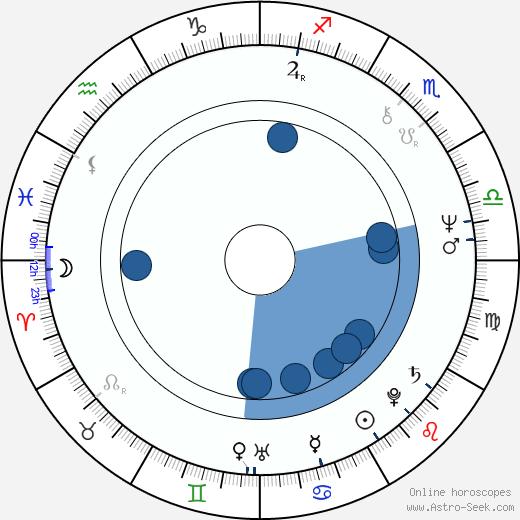 André Treton wikipedia, horoscope, astrology, instagram