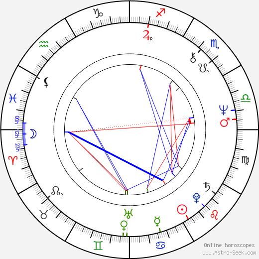 André Treton astro natal birth chart, André Treton horoscope, astrology