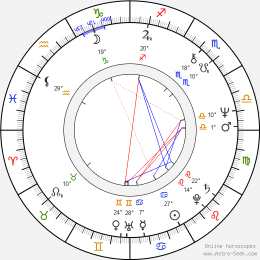 Anna Chodakowska birth chart, biography, wikipedia 2019, 2020