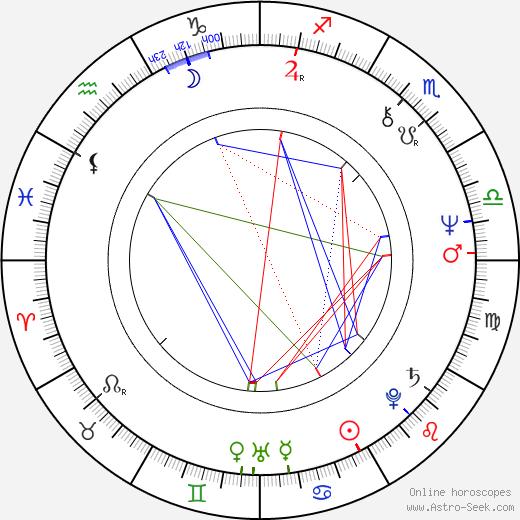 Anna Chodakowska birth chart, Anna Chodakowska astro natal horoscope, astrology
